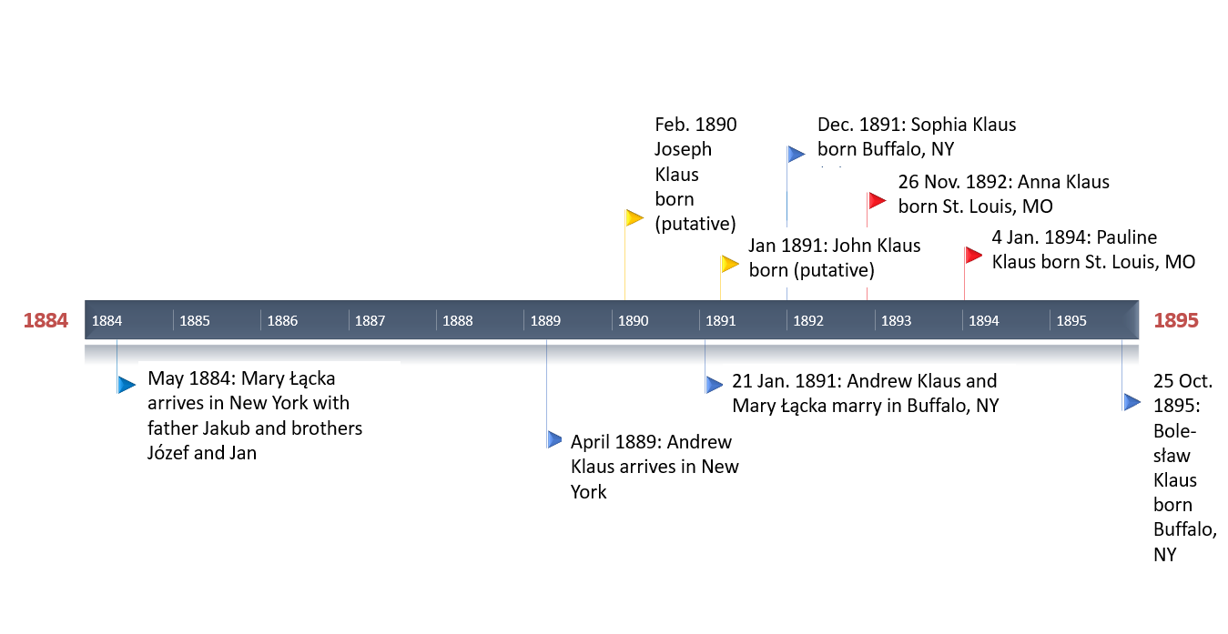 New Klaus timeline