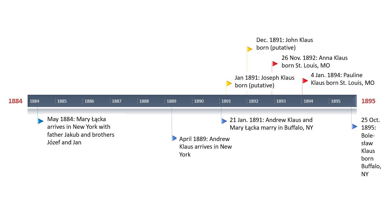 Timeline for Klauses
