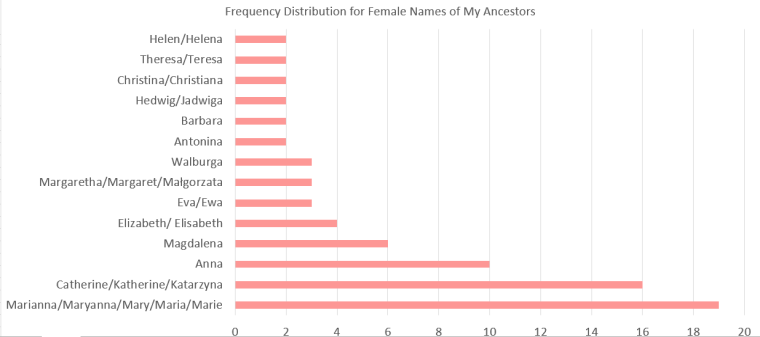 Female Given Names