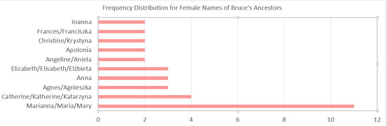 Frequency Distribution Female Names Bruce's Side