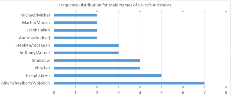 Frequency Distribution Male Names Bruce's Side