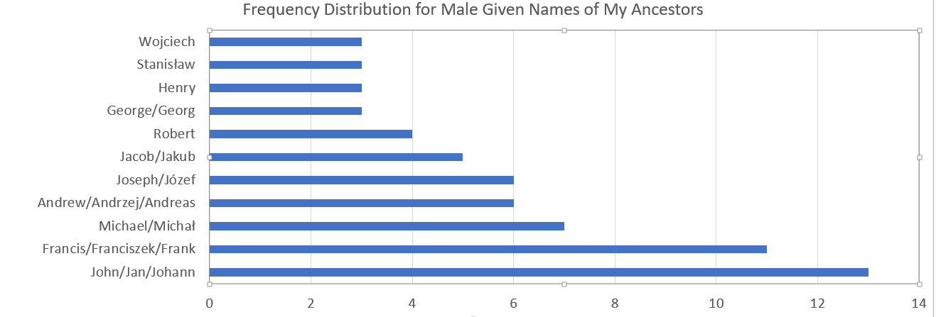 Male name frequency
