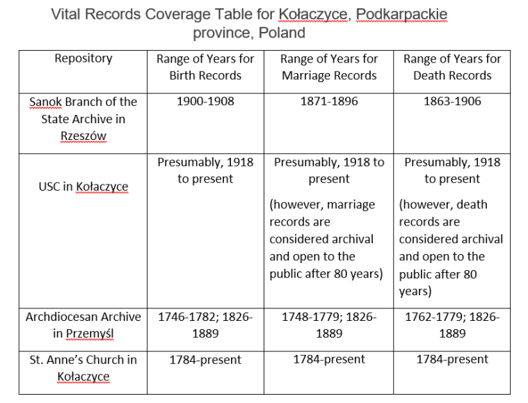 Vital Records Coverage Table for Kołaczyce