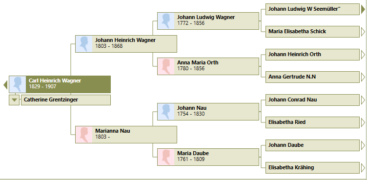Wagner family tree