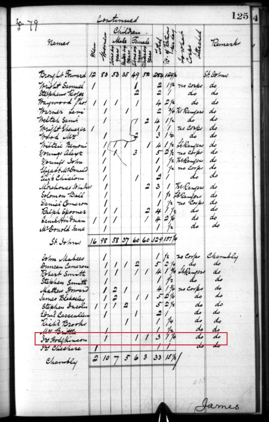John Hodgkinson in Haldimand Papers p 125