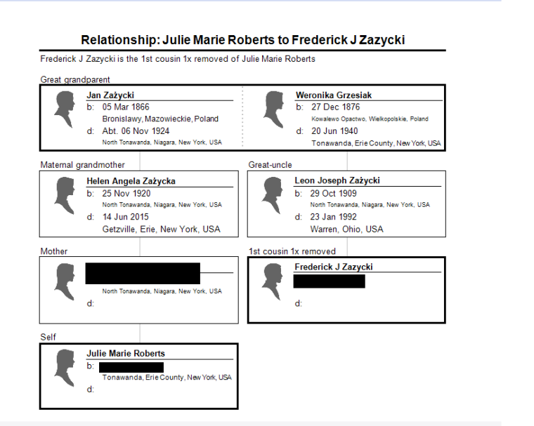 relationship chart to fred zazycki