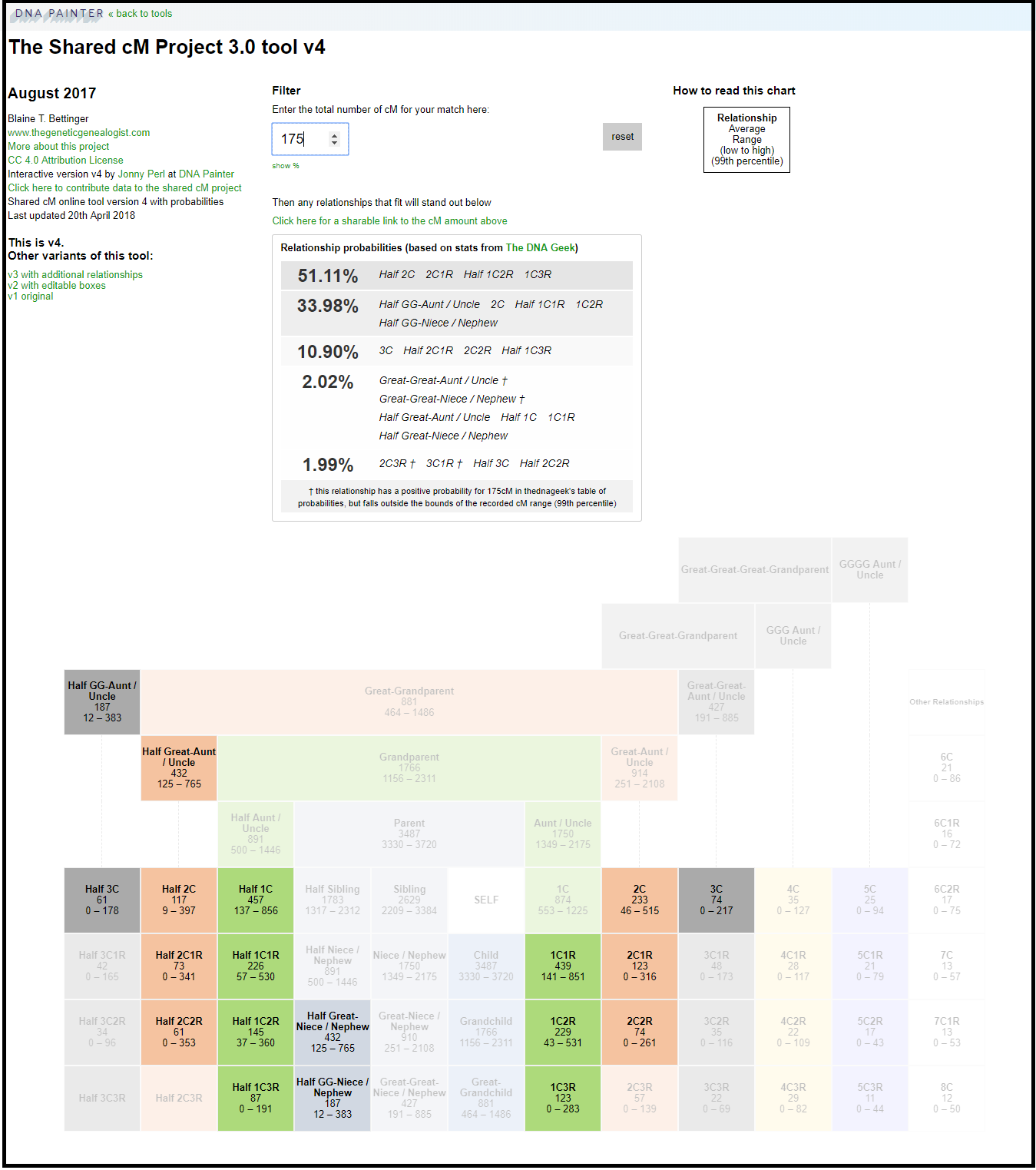 Shared cM Project 3.0 tool v4 with relationship probabilities