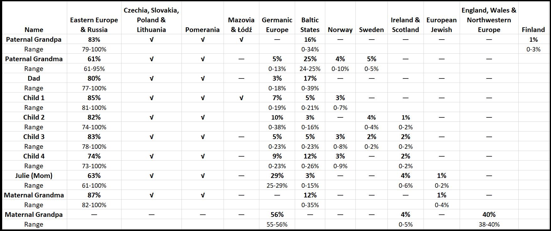Family Ethnicity Estimates Chart for blog post