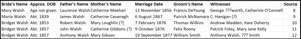 Walsh Bride Data