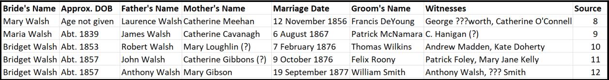 Walsh Bride Data