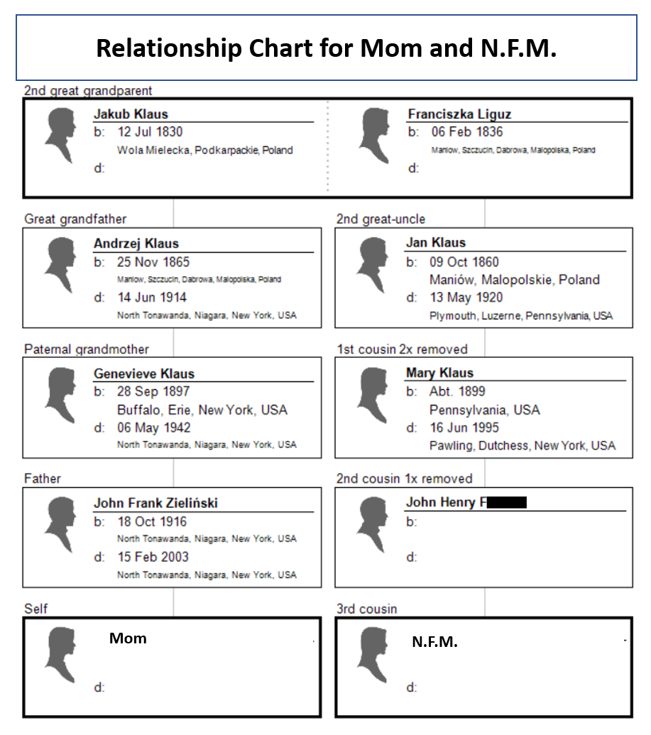 Relationship chart for Mom and Nancy Foster Mulroy