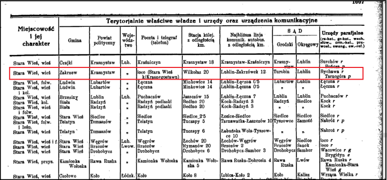 Stara Wies in Second Polish Republic Gazetteer