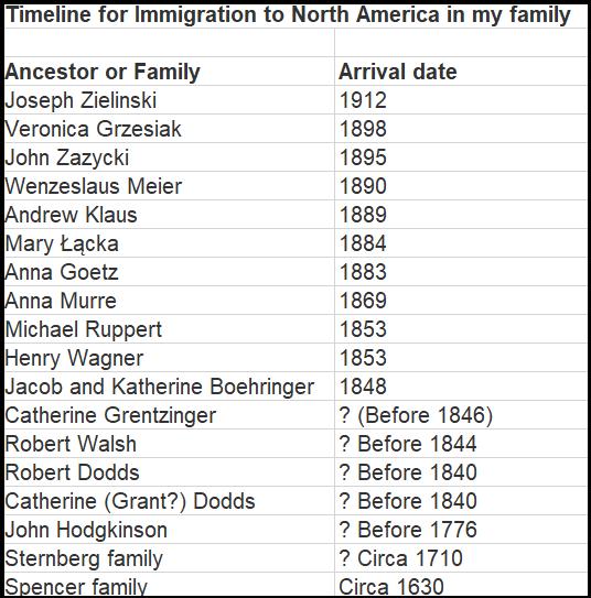 Timeline for Immigration to North America in my family